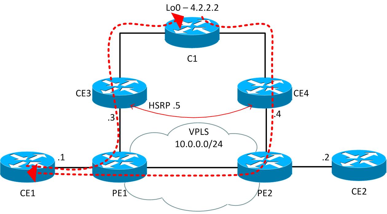 VPLS Unicast Flooding – PacketNerd